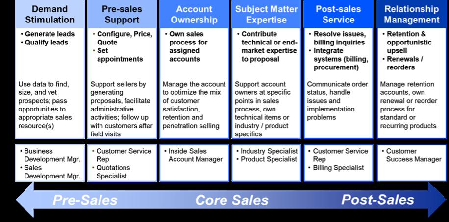 should sales leaders deploy inside roles in a centralized or decentralized manner